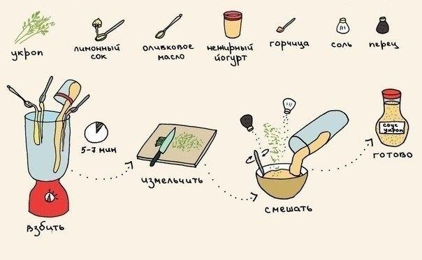 Замінник майонезу: Фітнес-соус з кропом. Рецепт